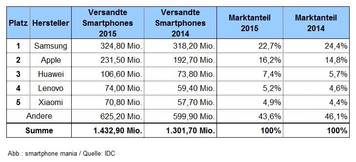 Erfolgszahlen Smartphone Hersteller