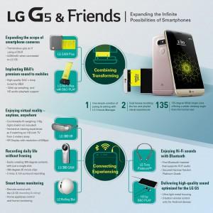 LG G5 Zubehör